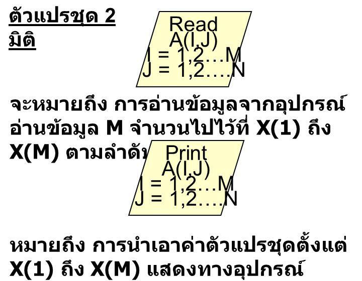 Read A(I,J) I = 1,2…M J = 1,2….N Print A(I,J) I = 1,2…M J = 1,2….N