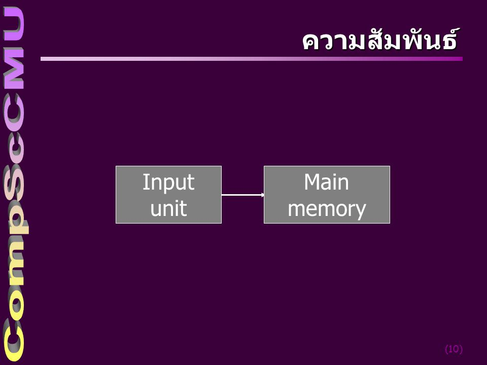 ความสัมพันธ์ Input unit Main memory cs-cmu 2004