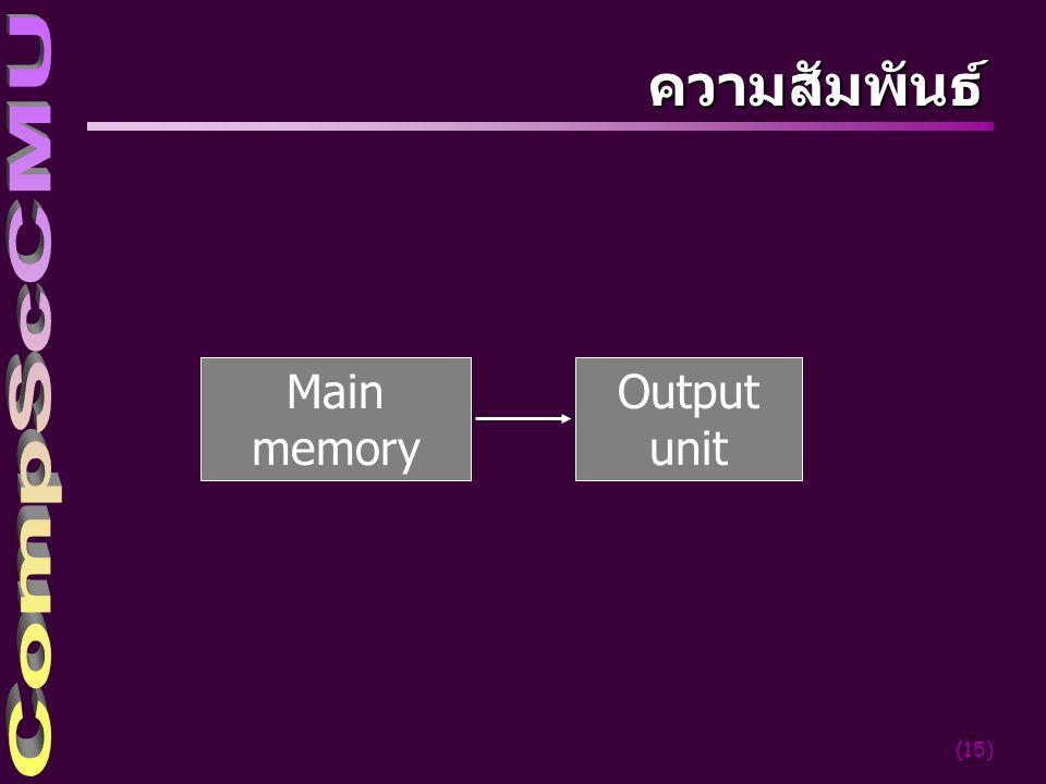 ความสัมพันธ์ Main memory Output unit cs-cmu 2004