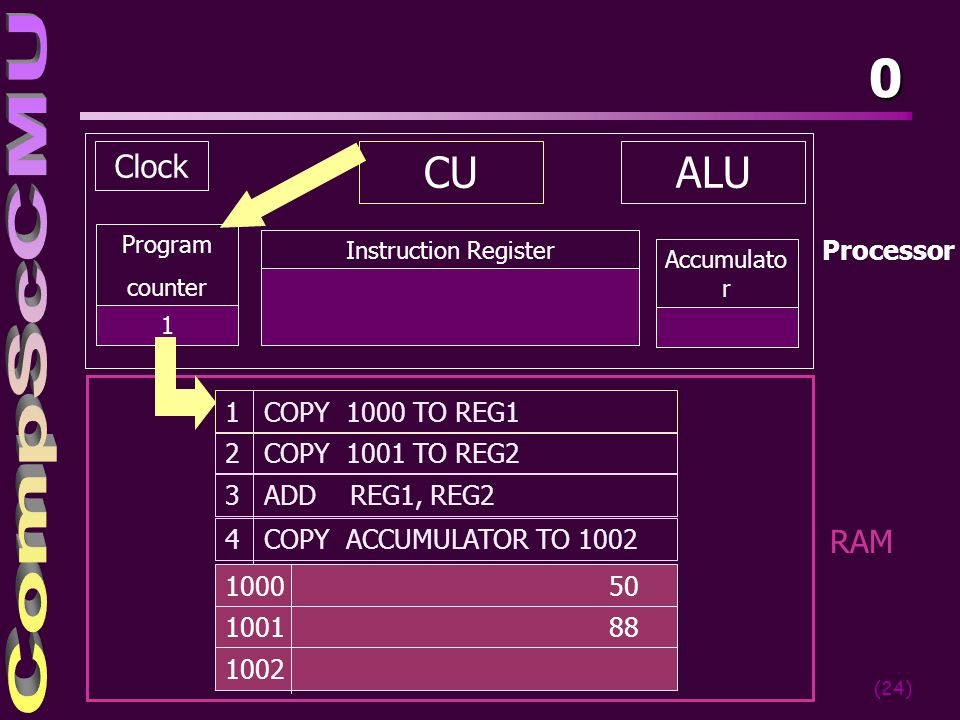 CU ALU Clock RAM Processor 1 COPY 1000 TO REG1 2 COPY 1001 TO REG2