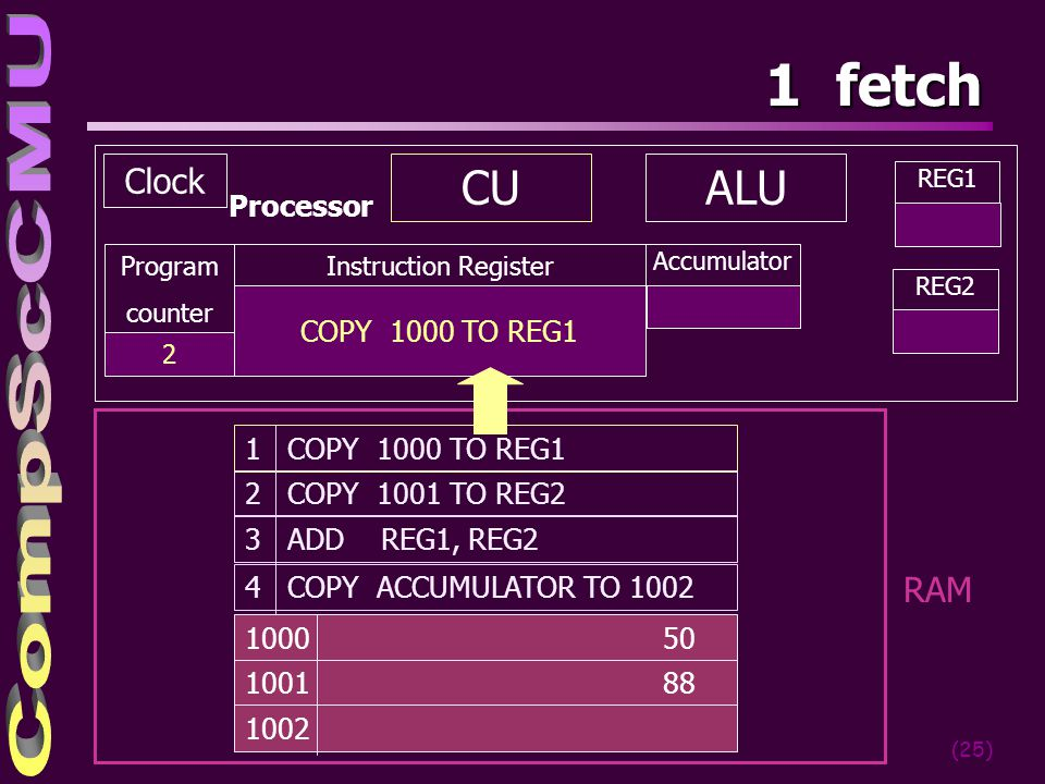 1 fetch CU ALU Clock RAM Processor COPY 1000 TO REG1