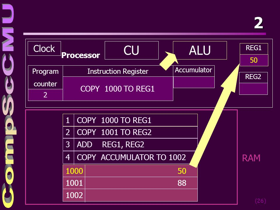 2 CU ALU Clock RAM Processor COPY 1000 TO REG1 1 COPY 1000 TO REG1