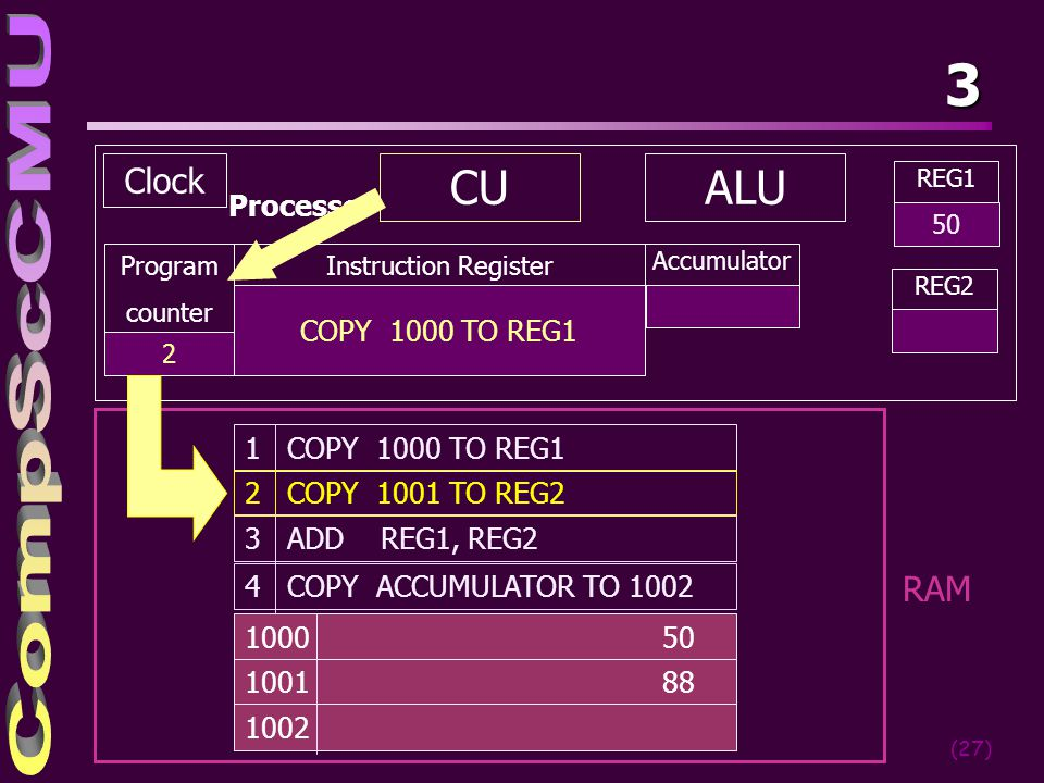 3 CU ALU Clock RAM Processor COPY 1000 TO REG1 1 COPY 1000 TO REG1