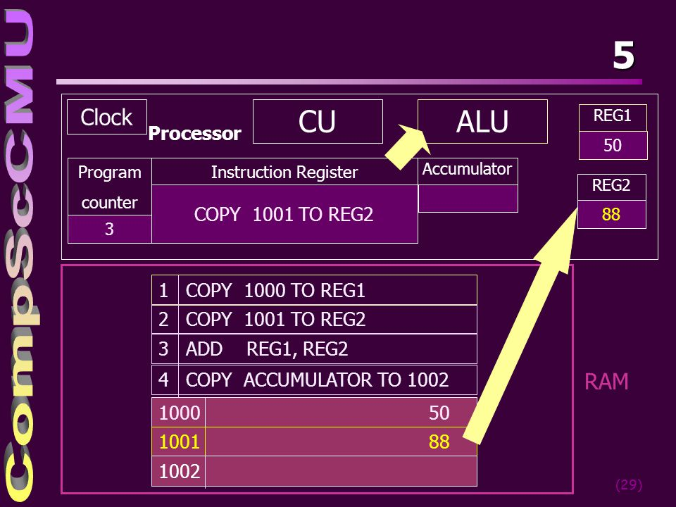5 CU ALU Clock RAM Processor COPY 1001 TO REG2 1 COPY 1000 TO REG1