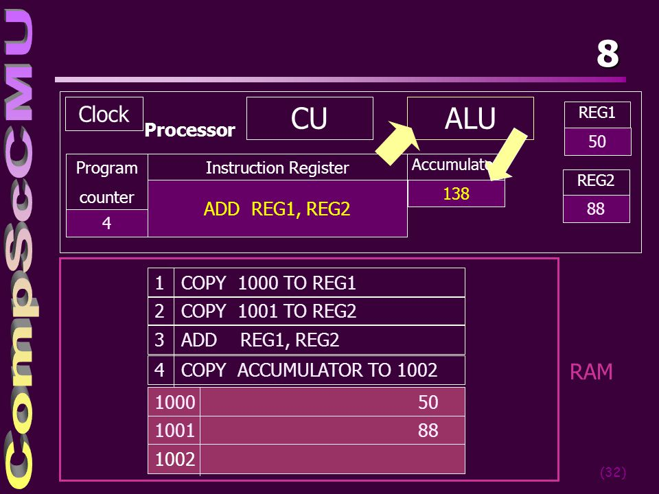 8 CU ALU Clock RAM Processor ADD REG1, REG2 1 COPY 1000 TO REG1