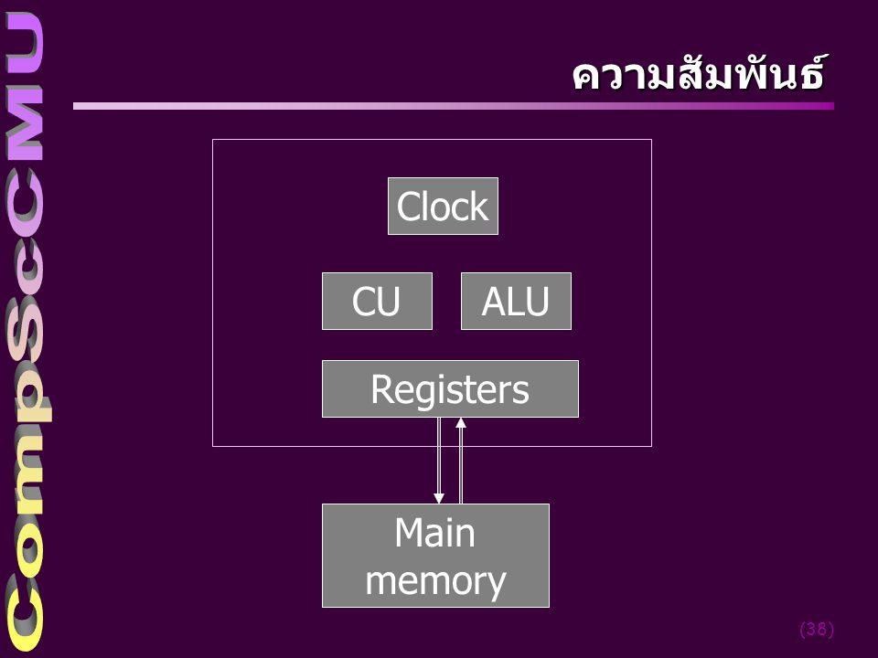 ความสัมพันธ์ Clock CU ALU Registers Main memory cs-cmu 2004