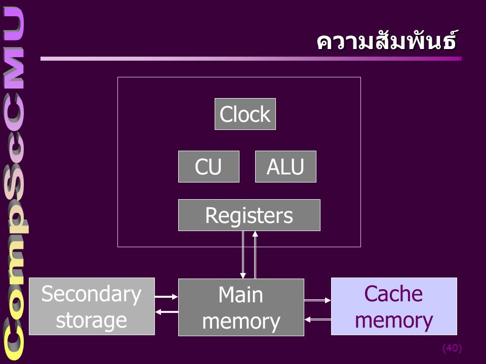 ความสัมพันธ์ Clock CU ALU Registers Secondary storage Main memory