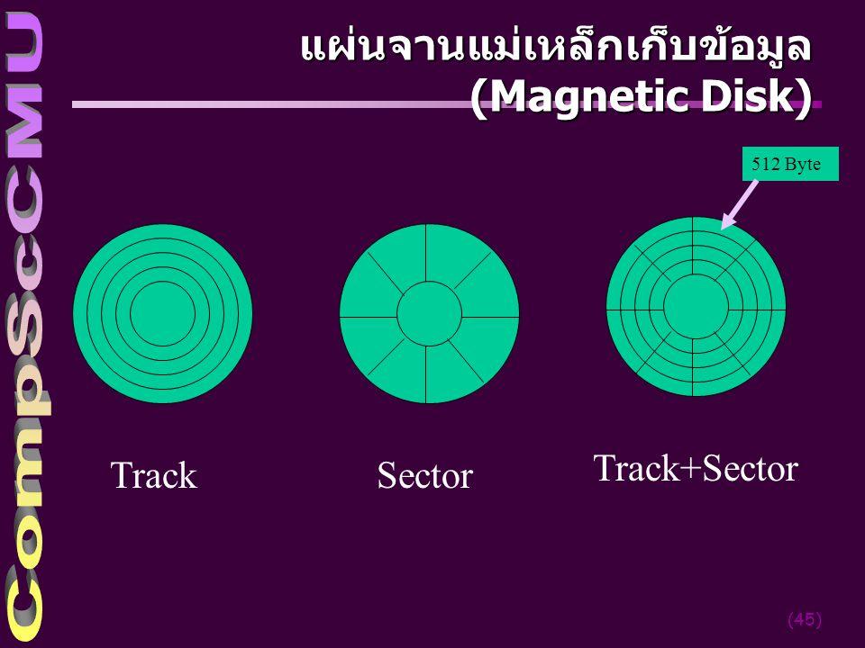 แผ่นจานแม่เหล็กเก็บข้อมูล (Magnetic Disk)