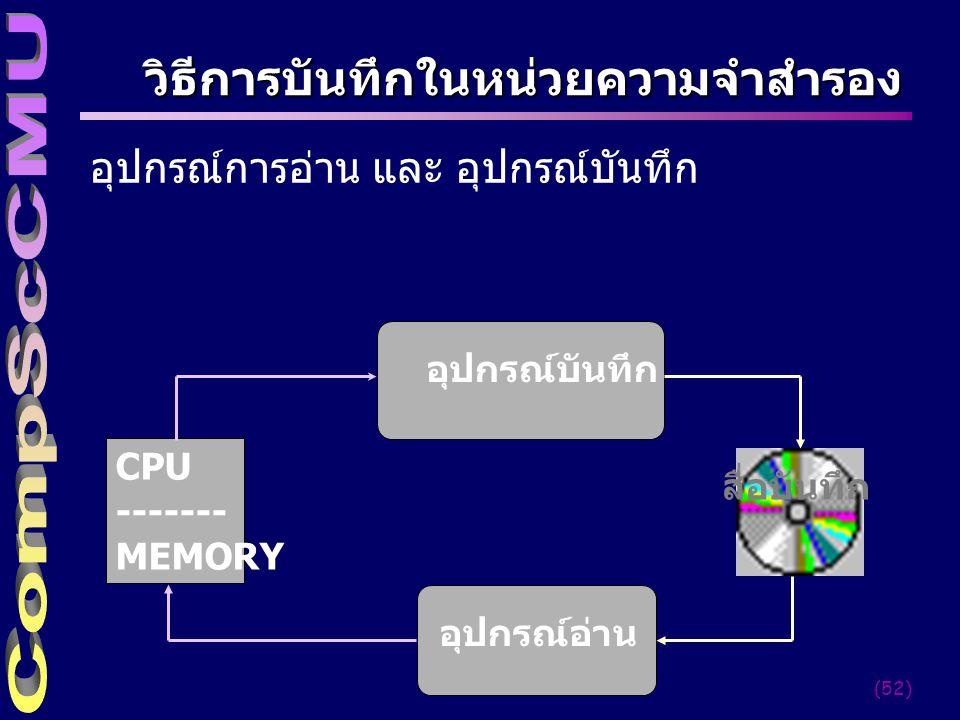 วิธีการบันทึกในหน่วยความจำสำรอง