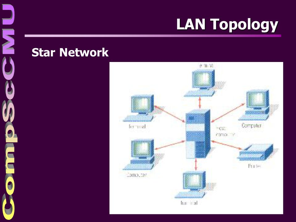 4/4/2017 LAN Topology Star Network