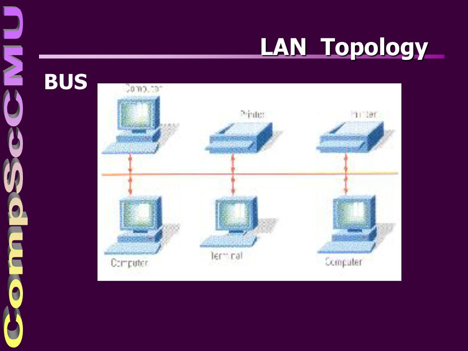 4/4/2017 LAN Topology BUS