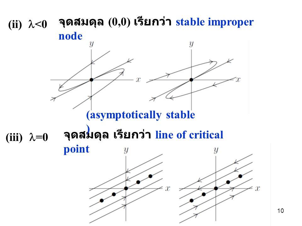 จุดสมดุล (0,0) เรียกว่า stable improper node