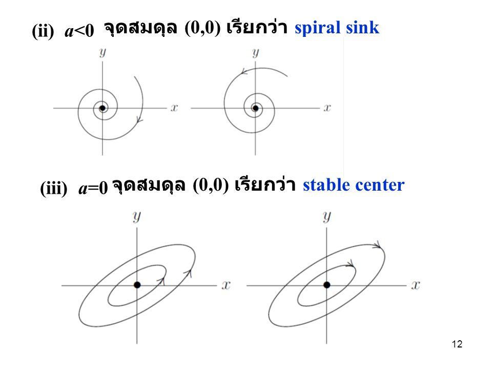 จุดสมดุล (0,0) เรียกว่า spiral sink