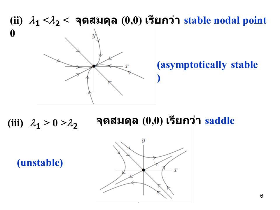 (ii) 1 <2 < 0 จุดสมดุล (0,0) เรียกว่า stable nodal point. (asymptotically stable ) จุดสมดุล (0,0) เรียกว่า saddle point.