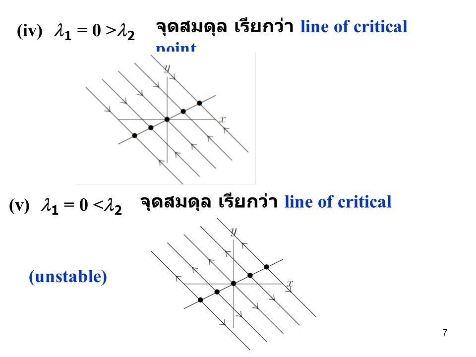 จุดสมดุล เรียกว่า line of critical point