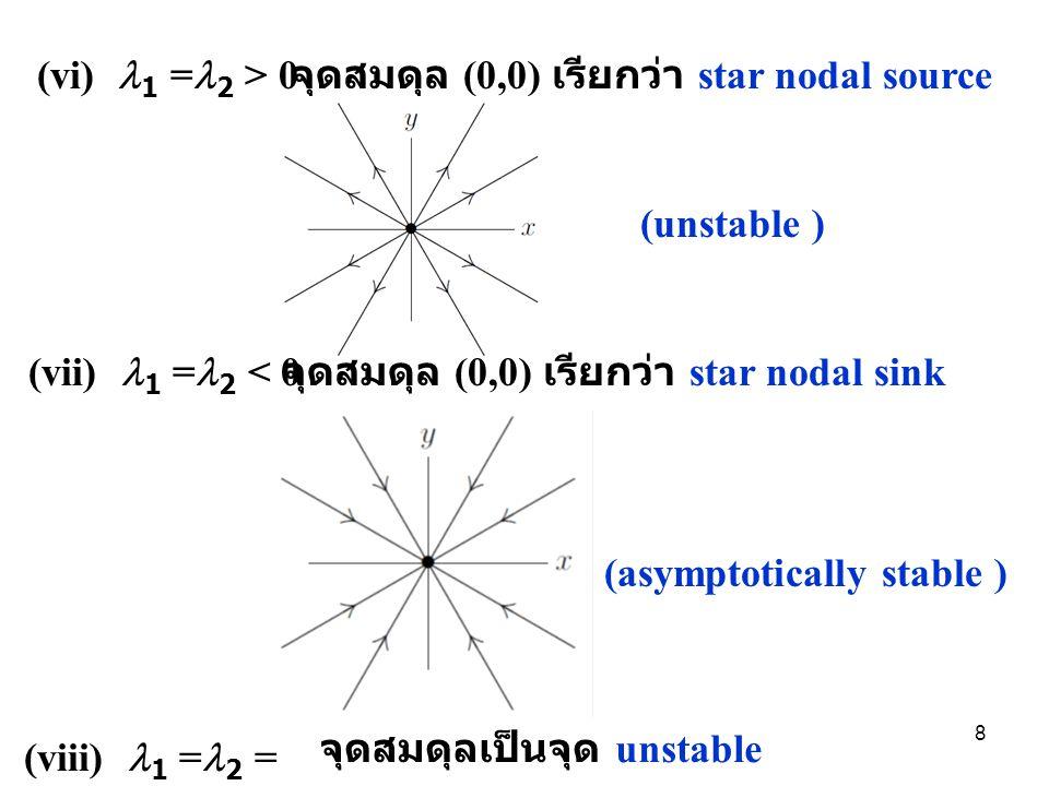 (vi) 1 =2 > 0 จุดสมดุล (0,0) เรียกว่า star nodal source. (unstable ) (vii) 1 =2 < 0. จุดสมดุล (0,0) เรียกว่า star nodal sink.