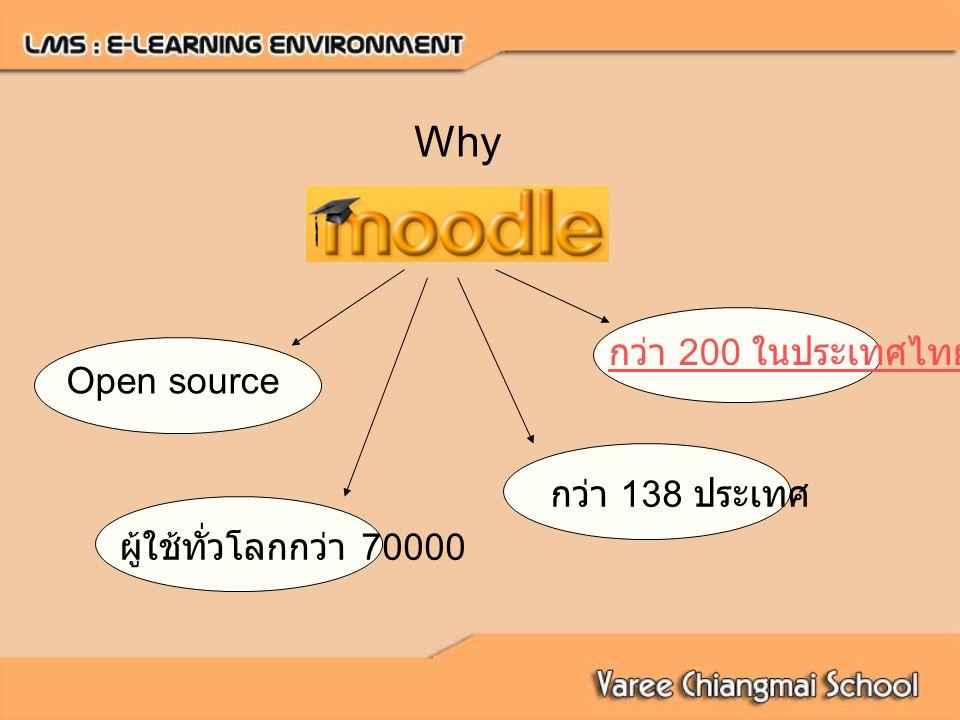 Why กว่า 200 ในประเทศไทย Open source กว่า 138 ประเทศ