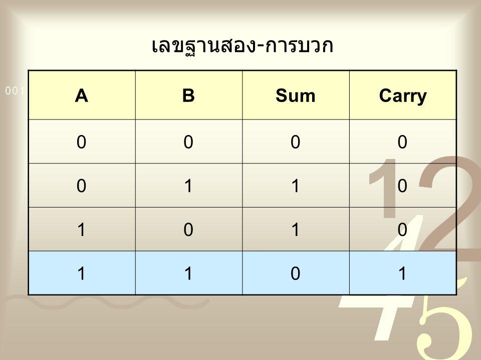 เลขฐานสอง-การบวก A B Sum Carry 1