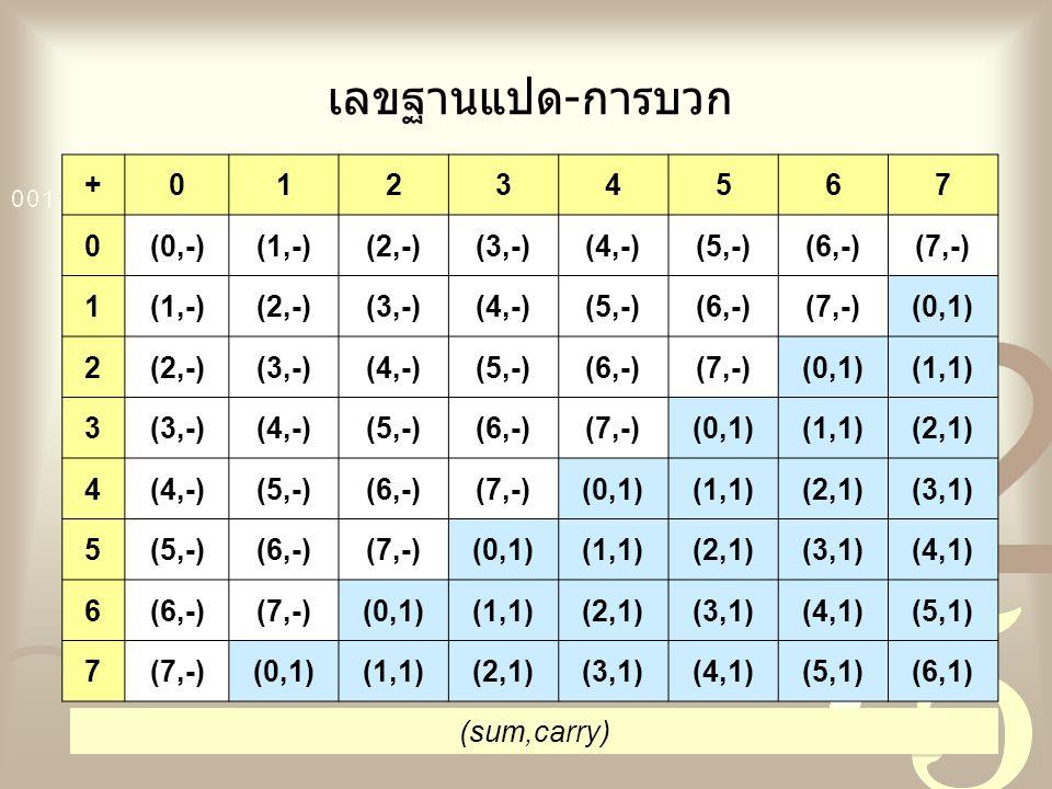 เลขฐานแปด-การบวก + 1 2 3 4 5 6 7 (0,-) (1,-) (2,-) (3,-) (4,-) (5,-)