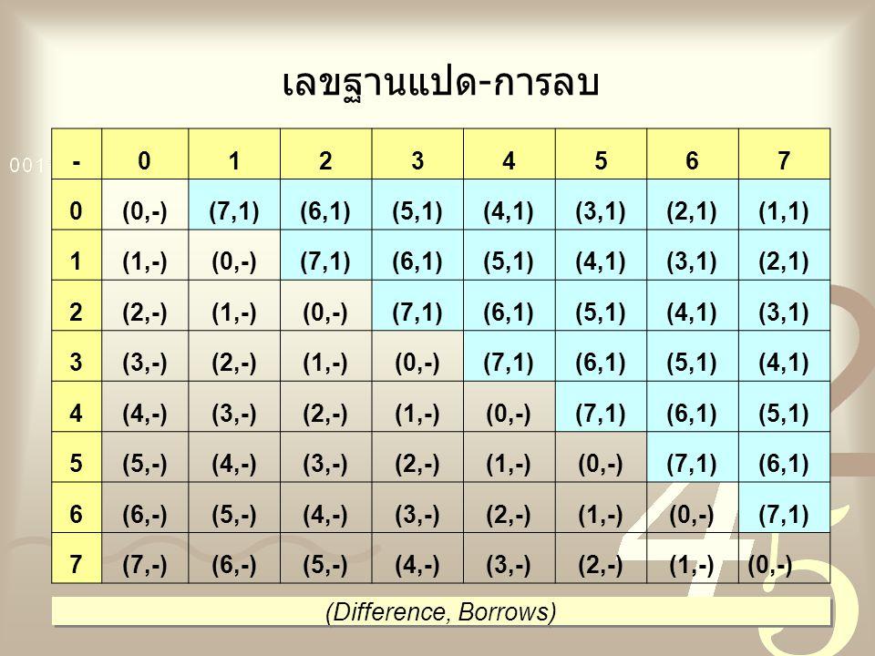 เลขฐานแปด-การลบ - 1 2 3 4 5 6 7 (0,-) (7,1) (6,1) (5,1) (4,1) (3,1)