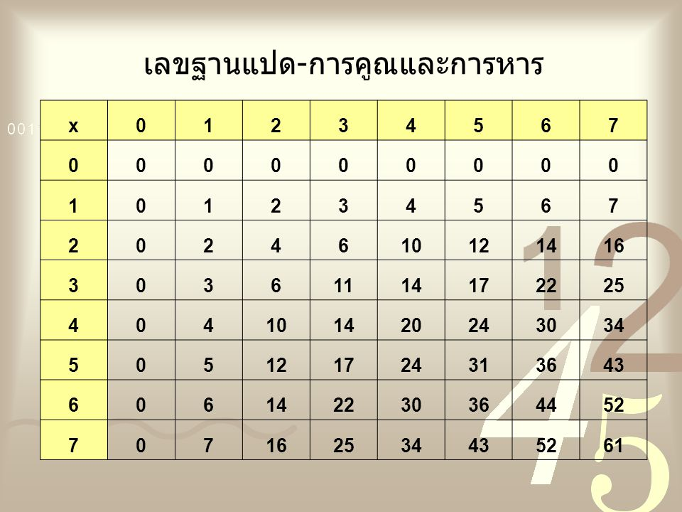 เลขฐานแปด-การคูณและการหาร