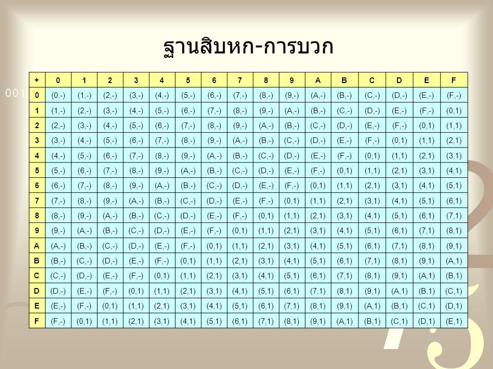 ฐานสิบหก-การบวก + 1 2 3 4 5 6 7 8 9 A B C D E F (0,-) (1,-) (2,-)