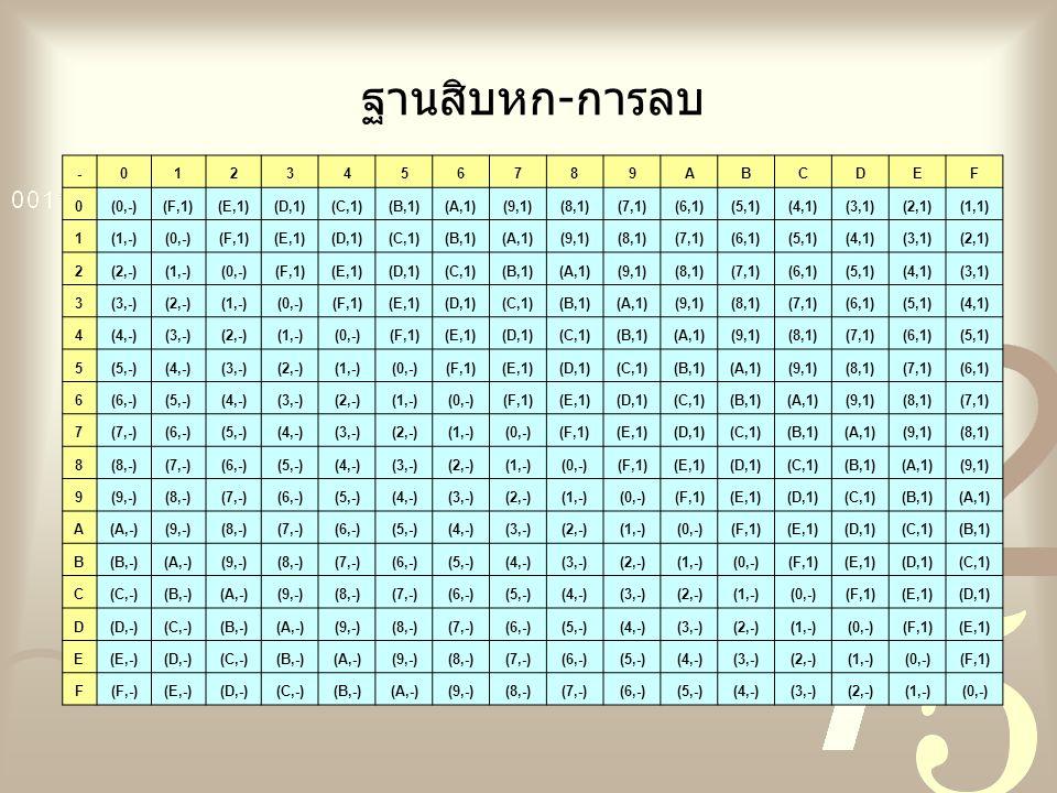 ฐานสิบหก-การลบ - 1 2 3 4 5 6 7 8 9 A B C D E F (0,-) (F,1) (E,1) (D,1)