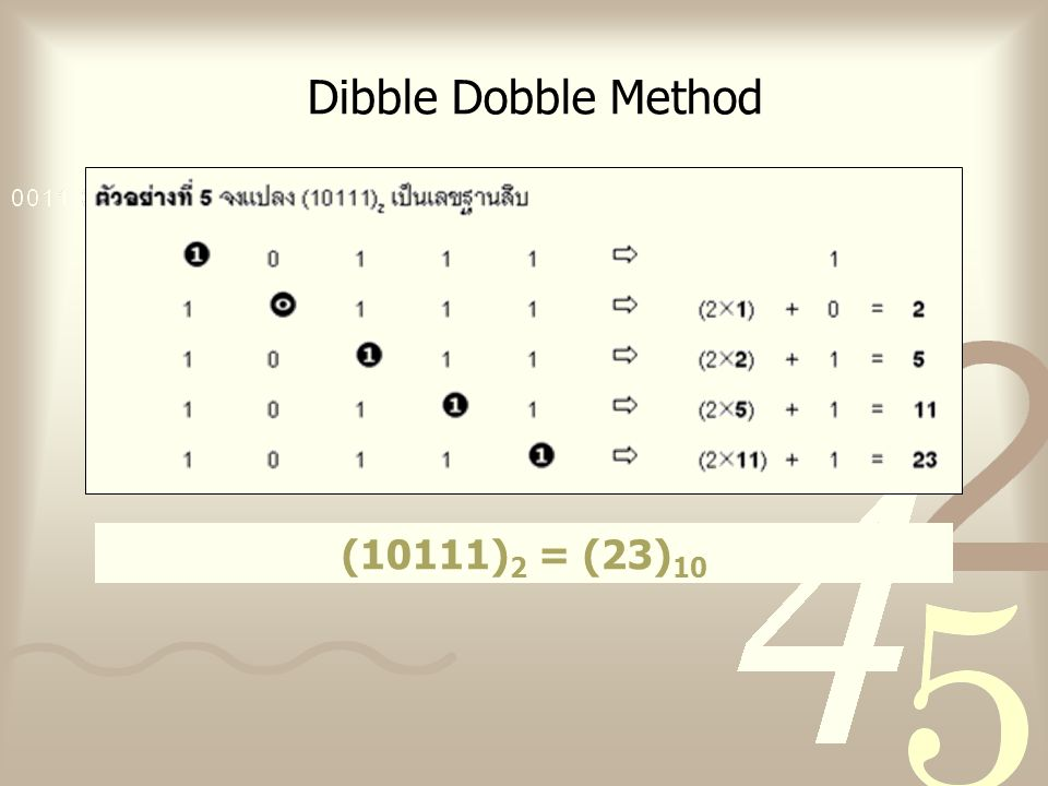 Dibble Dobble Method (10111)2 = (23)10