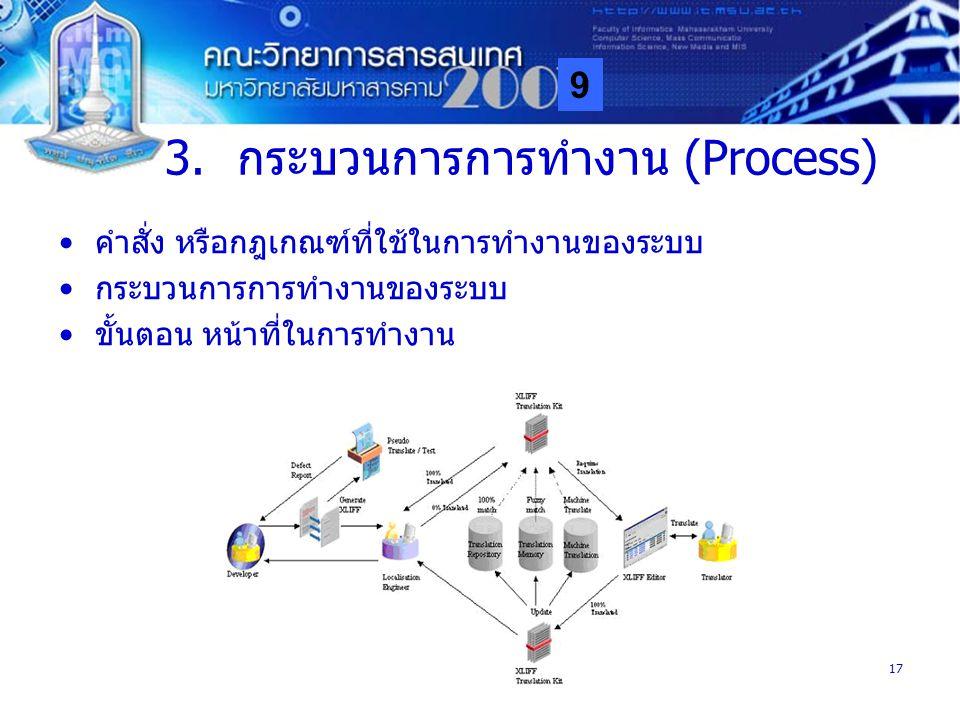 กระบวนการการทำงาน (Process)