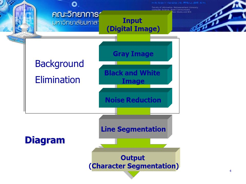 Output (Character Segmentation)