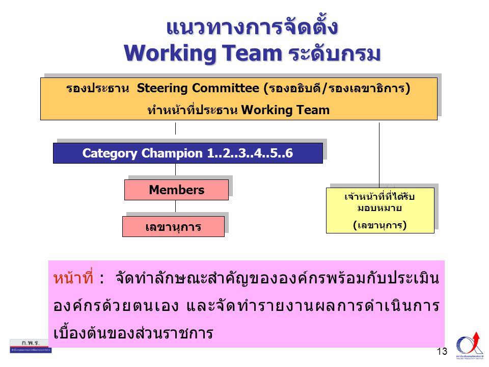 แนวทางการจัดตั้ง Working Team ระดับกรม