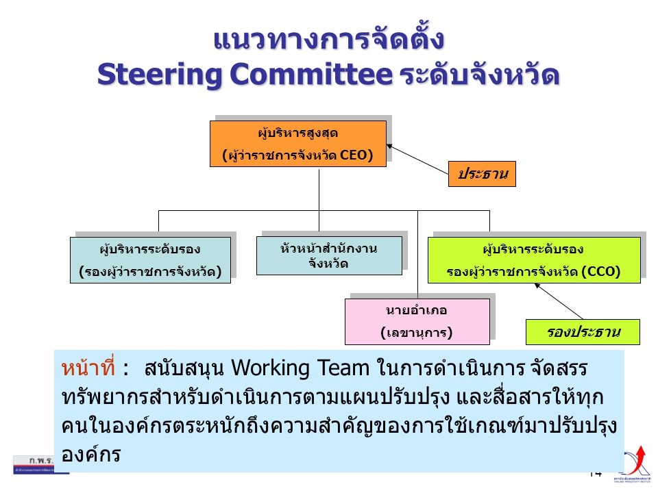 แนวทางการจัดตั้ง Steering Committee ระดับจังหวัด