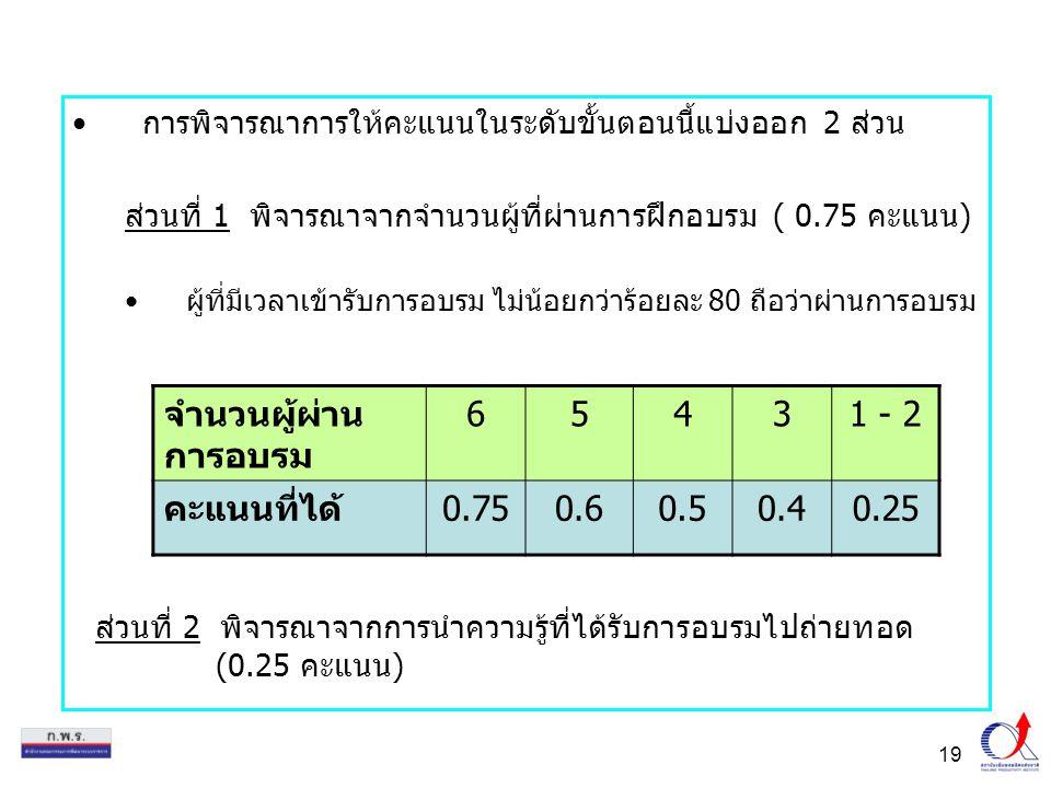 จำนวนผู้ผ่าน การอบรม 6 5 4 3 1 - 2 คะแนนที่ได้ 0.75 0.6 0.5 0.4 0.25
