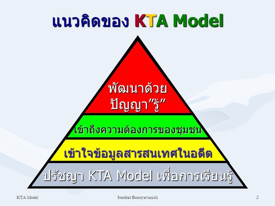 แนวคิดของ KTA Model พัฒนาด้วย ปัญญา รู้