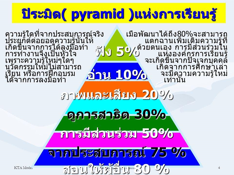 ปิระมิด( pyramid )แห่งการเรียนรู้