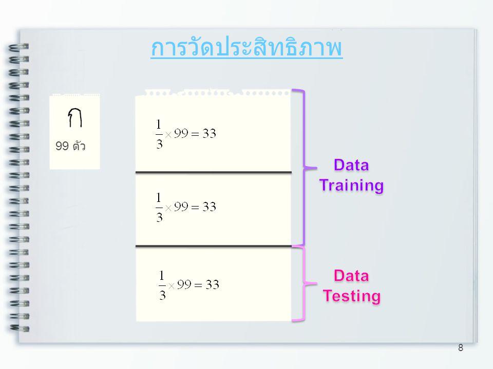 การวัดประสิทธิภาพ 99 ตัว Data Training Data Testing