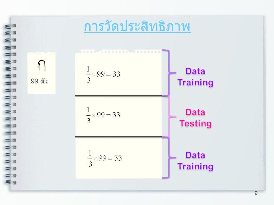 การวัดประสิทธิภาพ 99 ตัว Data Training Data Testing Data Training