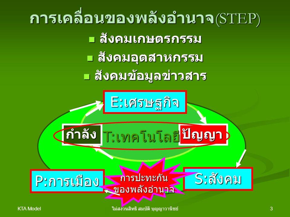 การเคลื่อนของพลังอำนาจ(STEP)