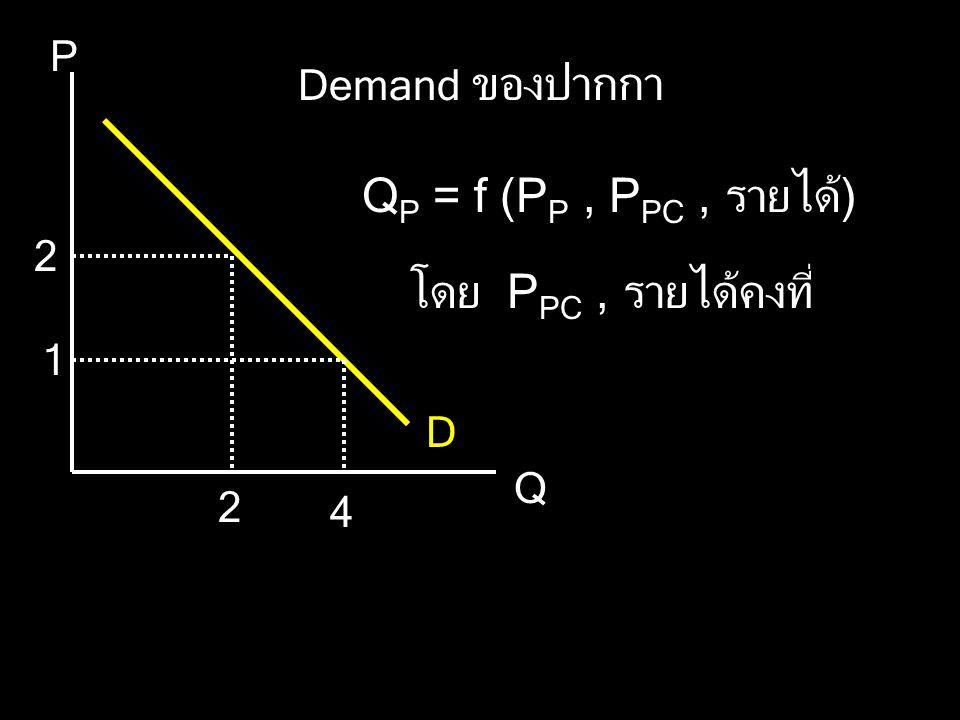 QP = f (PP , PPC , รายได้) โดย PPC , รายได้คงที่ P Demand ของปากกา 1 D