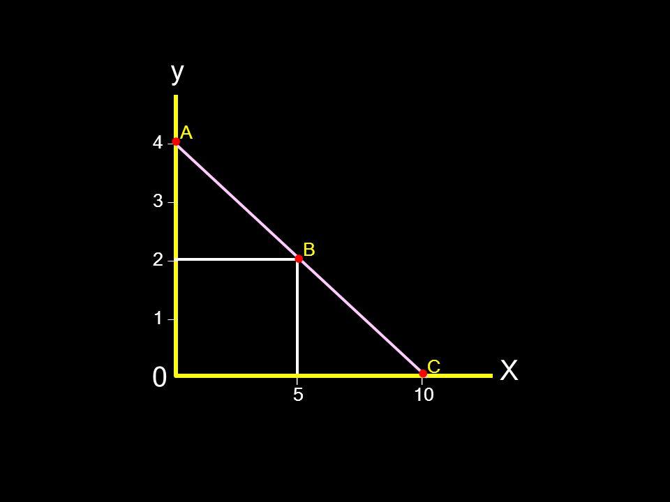 y X. 4 – 3 – 2 – 1 – 5 10. I I.
