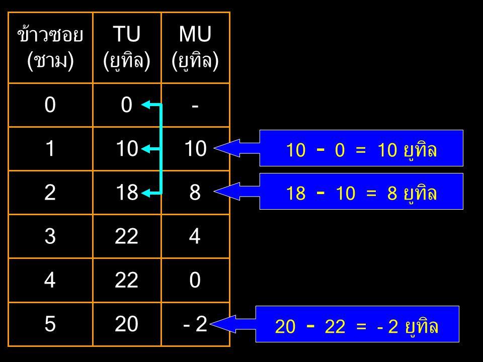 20 22 18 10 TU (ยูทิล) 5 4 3 2 1 ข้าวซอย (ชาม) MU (ยูทิล) - 10 8 4 - 2