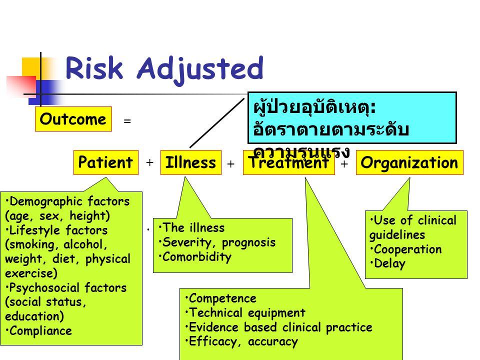 Risk Adjusted ผู้ป่วยอุบัติเหตุ: อัตราตายตามระดับความรุนแรง Outcome