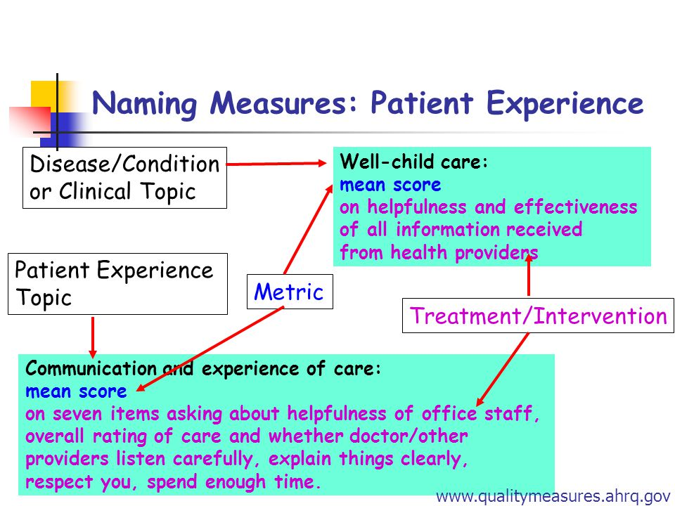 Naming Measures: Patient Experience