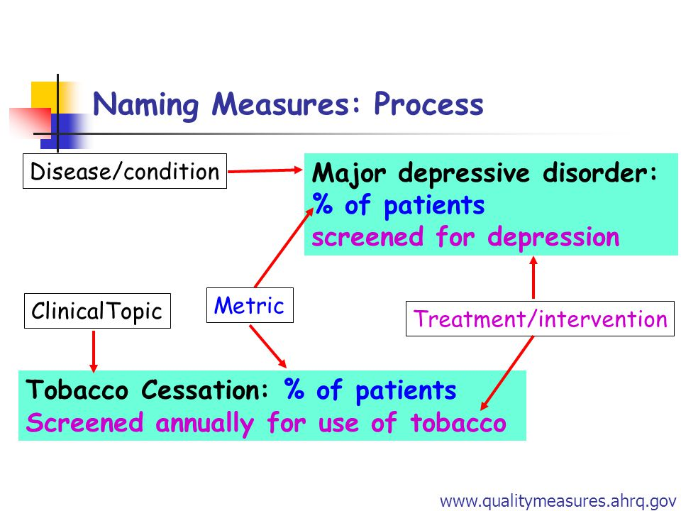 Naming Measures: Process