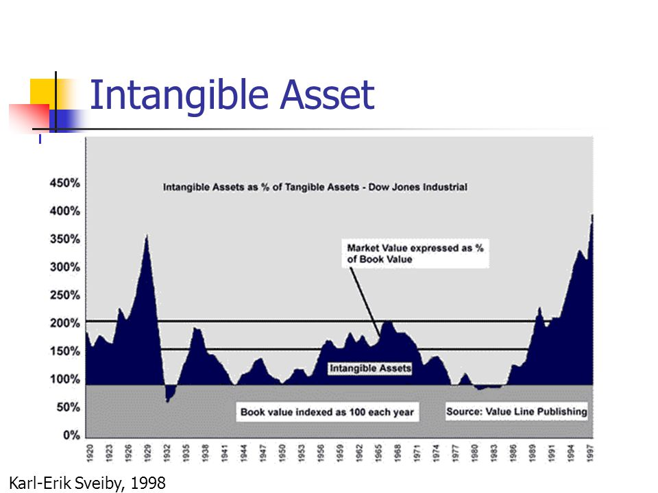 Intangible Asset Karl-Erik Sveiby, 1998