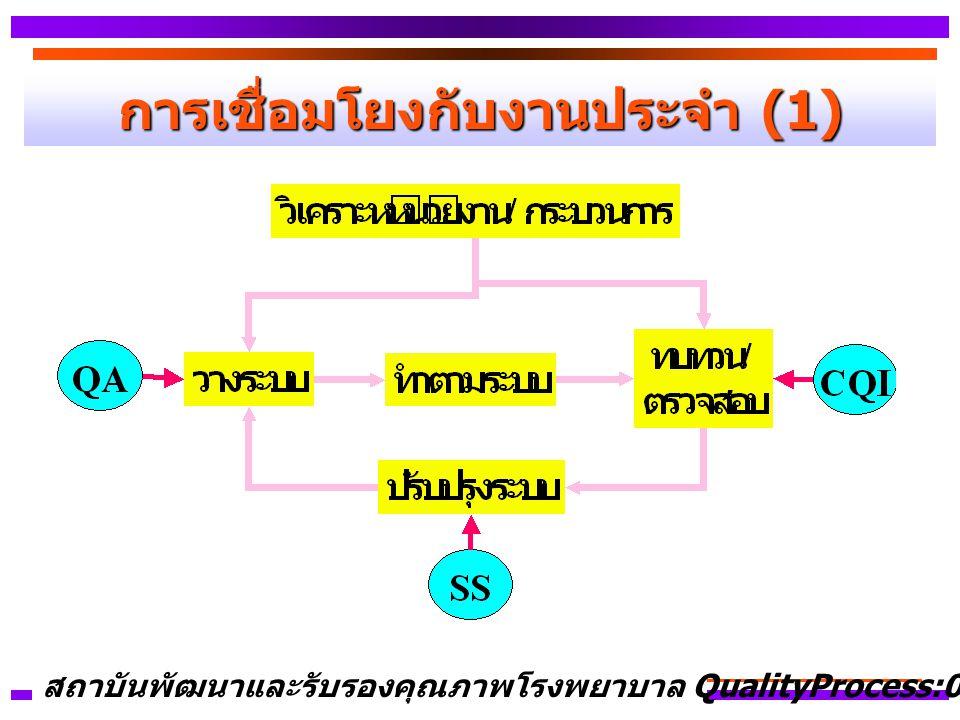 การเชื่อมโยงกับงานประจำ (1)