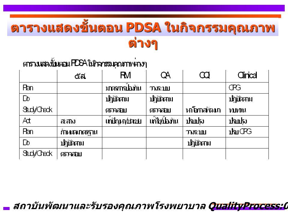ตารางแสดงขั้นตอน PDSA ในกิจกรรมคุณภาพต่างๆ