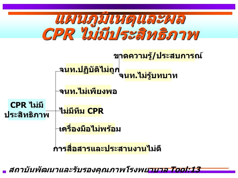 แผนภูมิเหตุและผล CPR ไม่มีประสิทธิภาพ