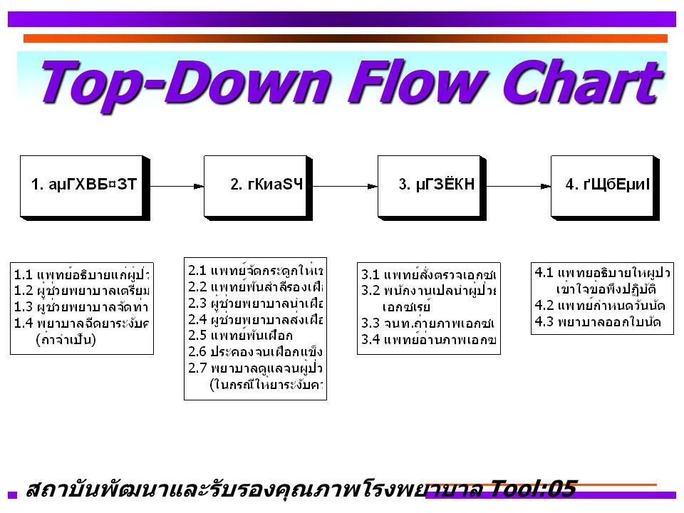 Top-Down Flow Chart สถาบันพัฒนาและรับรองคุณภาพโรงพยาบาล Tool:05