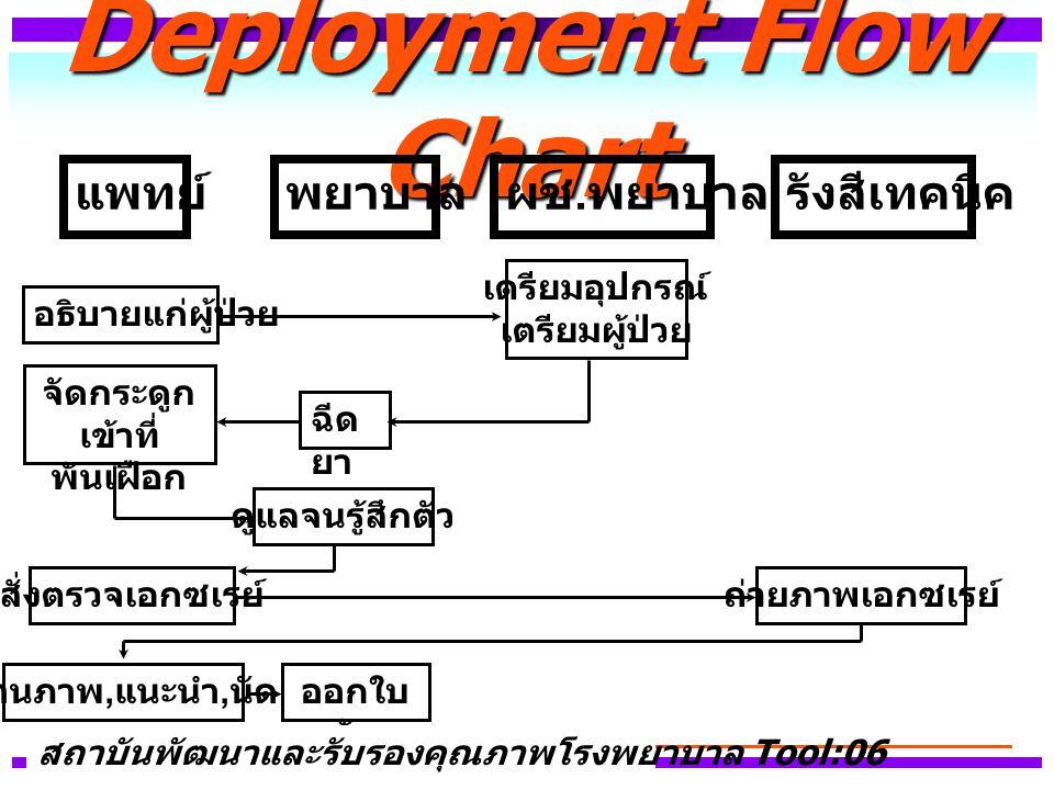 Deployment Flow Chart แพทย์ พยาบาล ผช.พยาบาล รังสีเทคนิค เตรียมอุปกรณ์